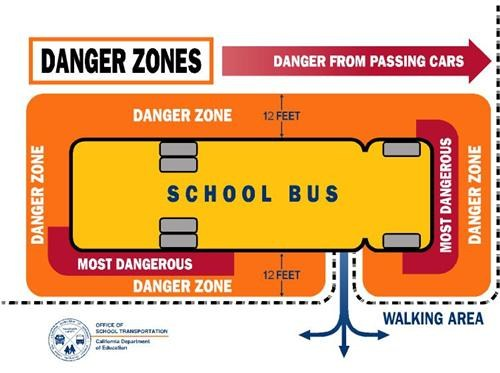 Map of the areas on a bus