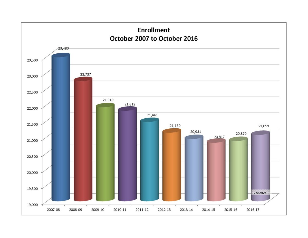 Bar graph of student attendance of the years