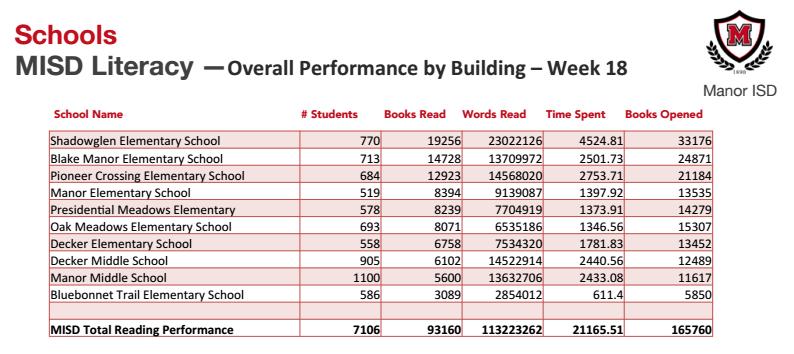 myON Week 18 Reading Results Thumbnail Image