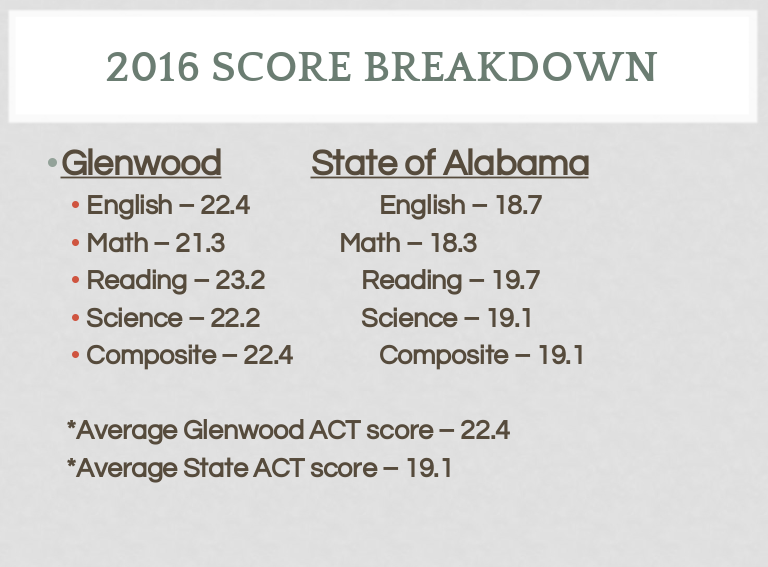 Glenwood Excels in ACT Scoring, Again! Thumbnail Image