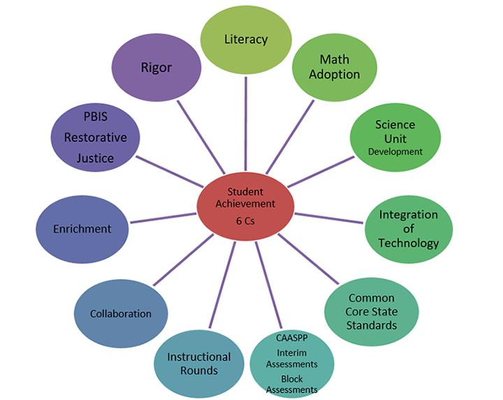 Student Achievement Diagram