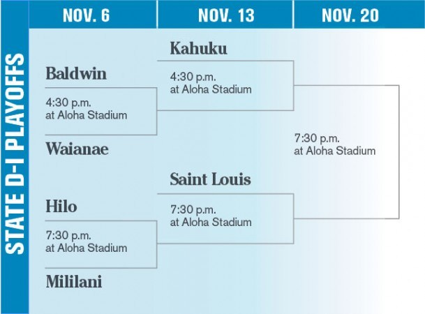 Kahuku earns No. 1 seed in state tourney