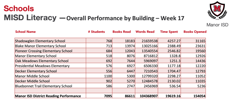 PCE continues to remain in top 3 elementary schools during week 17 Thumbnail Image