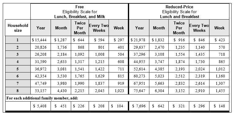 Free and Reduced-Price Meals Chart