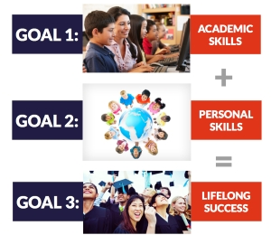 Strategic Plan and District Goals